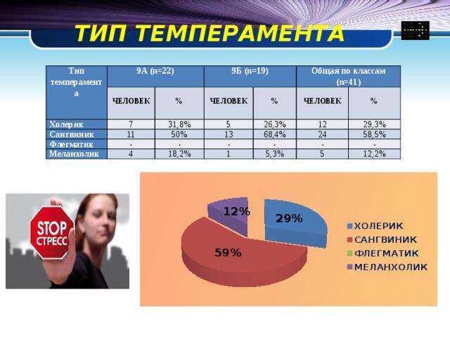 ТИП ТЕМПЕРАМЕНТА Тип темперамента 9А (n=22)  Холерик 9Б (n=19) ЧЕЛОВЕК  7 Сангвиник 31,8% %  11 Флегматик ЧЕЛОВЕК  Общая по классам (n=41) 5 50% Меланхолик - 26,3%  % 4 - 13 12  ЧЕЛОВЕК - 18,2% 68,4% % 29,3% - 24 1 58,5% - 5,3% - 5 12,2%