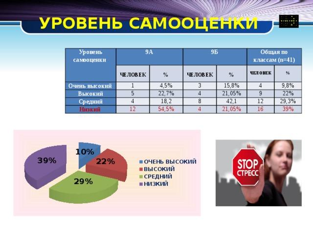 УРОВЕНЬ САМООЦЕНКИ Уровень самооценки 9А  Очень высокий 9Б ЧЕЛОВЕК  1 Высокий 4,5% %  5 Средний ЧЕЛОВЕК  Общая по классам (n=41) 3 22,7% Низкий 4 15,8%  % 12 18,2 4 4  ЧЕЛОВЕК 8 54,5% 21,05% % 9,8% 42,1 9 4 22% 12 21,05% 29,3% 16 39%