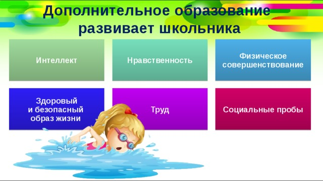 Дополнительное образование  развивает школьника Интеллект Нравственность Физическое совершенствование Здоровый  и безопасный  образ жизни Труд Социальные пробы
