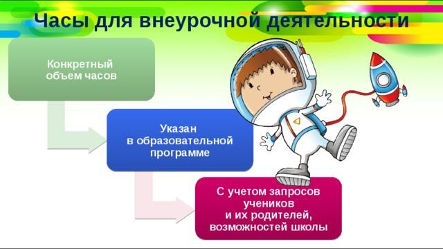 Часы для внеурочной деятельности Конкретный  объем часов Указан  в образовательной программе С учетом запросов учеников  и их родителей, возможностей школы