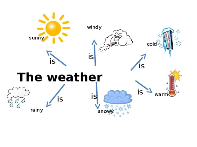 windy sunny cold is is is The weather is warm is is rainy snowy