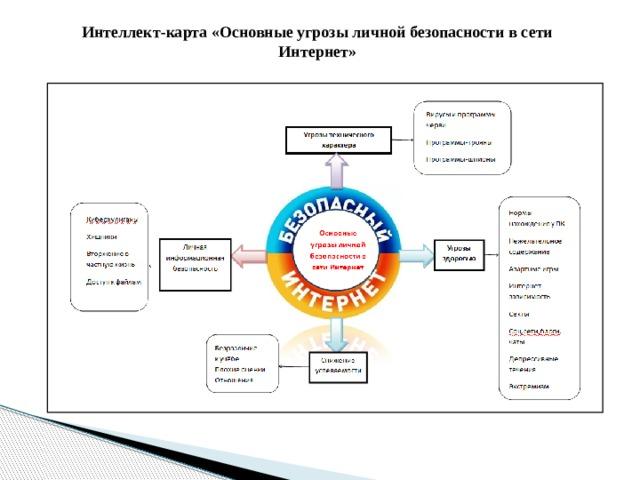 Интеллект-карта «Основные угрозы личной безопасности в сети Интернет»