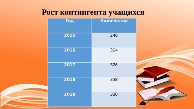 Рост контингента учащихся Год Количество 2015 248 2016 314 2017 326 2018 338 2019 330
