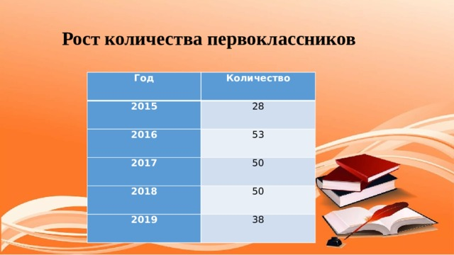 Рост количества первоклассников Год Количество 2015 28 2016 53 2017 50 2018 50 2019 38