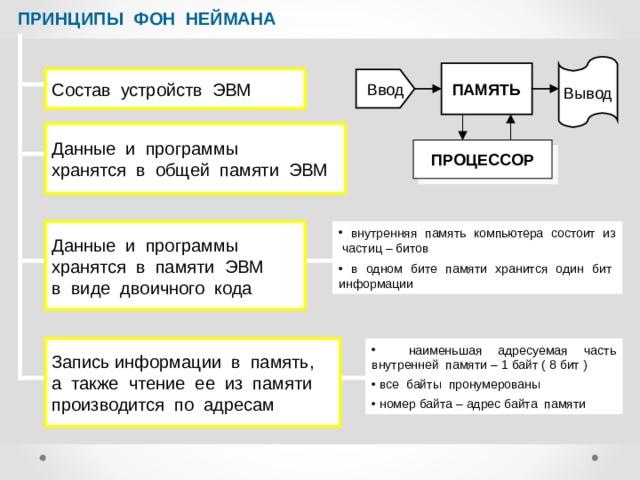 ПРИНЦИПЫ ФОН НЕЙМАНА Вывод ПАМЯТЬ Состав устройств ЭВМ Ввод Данные и программы хранятся в общей памяти ЭВМ ПРОЦЕССОР Данные и программы хранятся в памяти ЭВМ в виде двоичного кода  внутренняя память компьютера состоит из частиц – битов  в одном бите памяти хранится один бит информации Запись информации в память, а также чтение ее из памяти производится по адресам  наименьшая адресуемая часть внутренней памяти – 1 байт ( 8 бит )  все байты пронумерованы  номер байта – адрес байта памяти