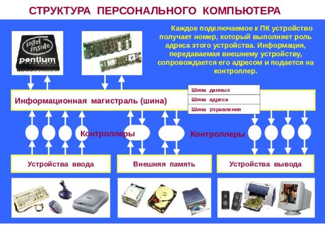 СТРУКТУРА ПЕРСОНАЛЬНОГО КОМПЬЮТЕРА  Каждое подключаемое к ПК устройство получает номер, который выполняет роль адреса этого устройства. Информация, передаваемая внешнему устройству, сопровождается его адресом и подается на контроллер. Шина данных Шина адреса Шина управления Информационная магистраль (шина) Контроллеры Контроллеры Устройства ввода Устройства вывода Внешняя память