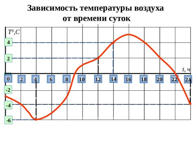 Зависимость  температуры воздуха  от времени суток Т 0 ,С 4 2 t , ч  0 14 8 10 12 18 20 22 16 6 4 2 24 -2 -4 -6