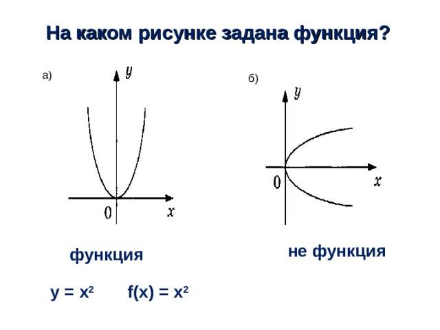 На каком рисунке задана функция? а) б) не функция функция y = x 2 f(x) = x 2