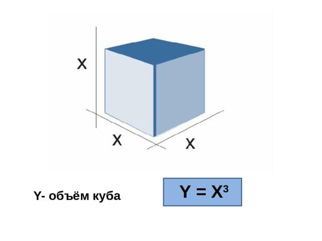 Y = X 3 Y- объём куба