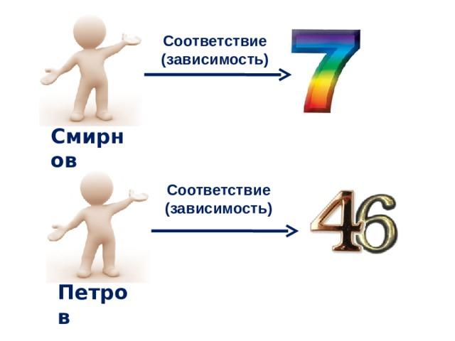 Соответствие (зависимость) Смирнов Соответствие (зависимость) Петров