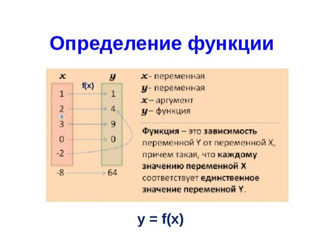 Определение функции f(x) y = f(x)