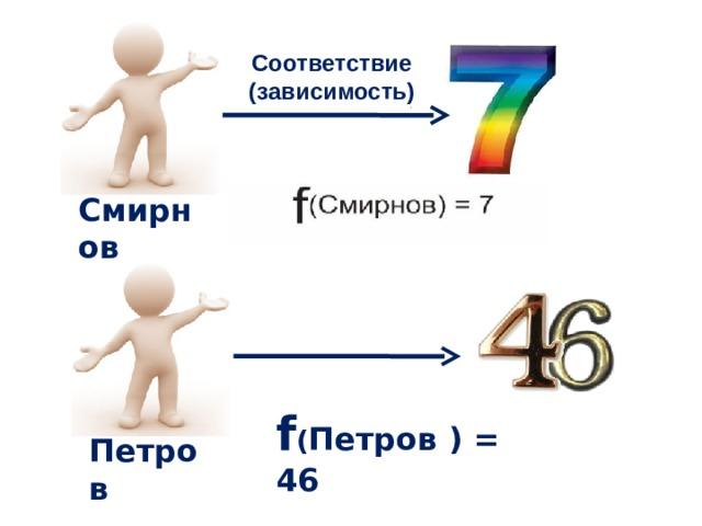 Соответствие (зависимость) Смирнов f ( Петров ) = 46 Петров