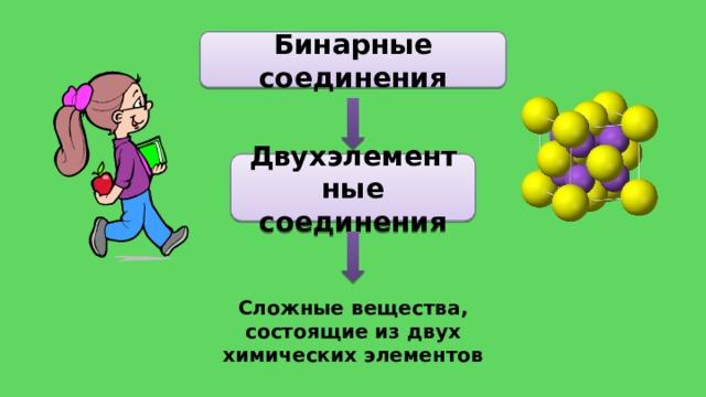 Бинарные соединения Двухэлементные соединения Сложные вещества, состоящие из двух химических элементов