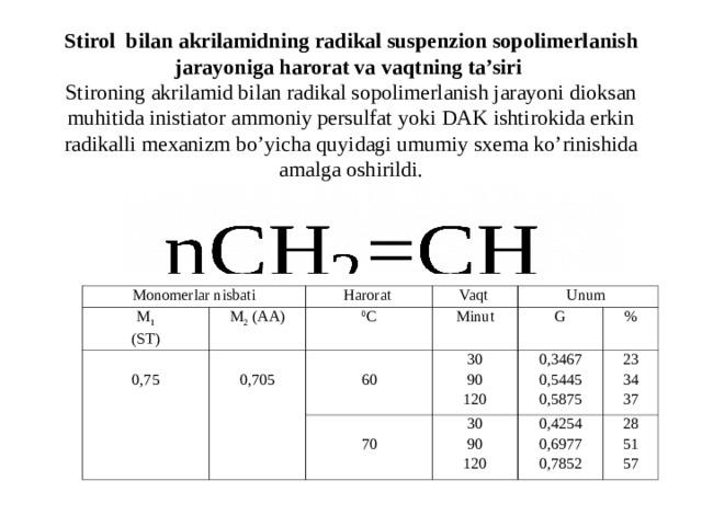 Stirol bilan akrilamidning radikal suspenzion sopolimerlanish jarayoniga harorat va vaqtning ta'siri  Stironing akrilamid bilan radikal sopolimerlanish jarayoni dioksan muhitida inistiator ammoniy persulfat yoki DAK ishtirokida erkin radikalli mexanizm bo'yicha quyidagi umumiy sxema ko'rinishida amalga oshirildi. Monomerlar nisbati M 1 (ST) 0,7 5 M 2 ( AA ) Harorat 0,705 0 С Vaqt Unum 60 Minut G 30 90 120 70 0,3467 0,5445 0,5875 % 30 90 120 2 3 3 4 37 0,4254 0,6977 0,7852 28 51 57