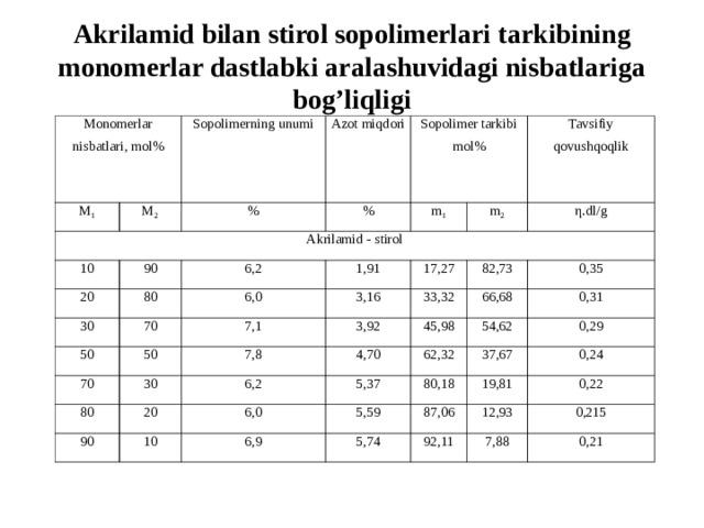 Akrilamid bilan stirol sopolimerlari tarkibining monomerlar dastlabki aralashuvidagi nisbatlariga bog'liqligi Monomerlar nisbatlari, mol% М 1 Sopolimerning unumi М 2 Akrilamid  - stirol Azot miqdori % 10 90 Sopolimer tarkibi mol% % 20 80 30 6,2 m 1 50 m 2 6,0 Tavs i f i y qovushqoqlik 70 1,91 3,16 50 η. dl / g 17,27 70 7,1 80 30 7,8 3,92 82,73 33,32 66,68 4,70 20 6,2 45,98 90 0,35 6,0 5,37 54,62 62,32 0,31 10 37,67 5,59 80,18 0,29 6,9 19,81 87,06 5,74 0,24 12,93 92,11 0,22 0,215 7,88 0,21