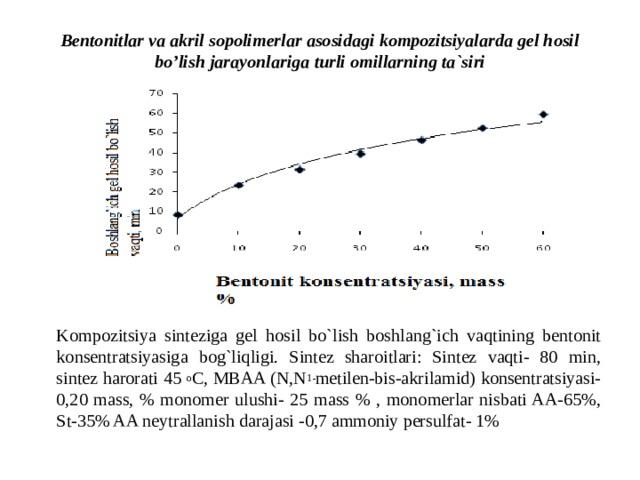 Bentonitlar va akril sopolimerlar asosidagi kompozitsiyalarda gel hosil bo'lish jarayonlariga turli omillarning ta`siri Kompozitsiya sinteziga gel hosil bo`lish boshlang`ich vaqtining bentonit konsentratsiyasiga bog`liqligi. Sintez sharoitlari: Sintez vaqti- 80 min, sintez harorati 45 o C, MBAA (N,N 1- metilen-bis-akrilamid) konsentratsiyasi- 0,20 mass, % monomer ulushi- 25 mass % , monomerlar nisbati AA-65%, St-35% AA neytrallanish darajasi -0,7 ammoniy persulfat- 1%
