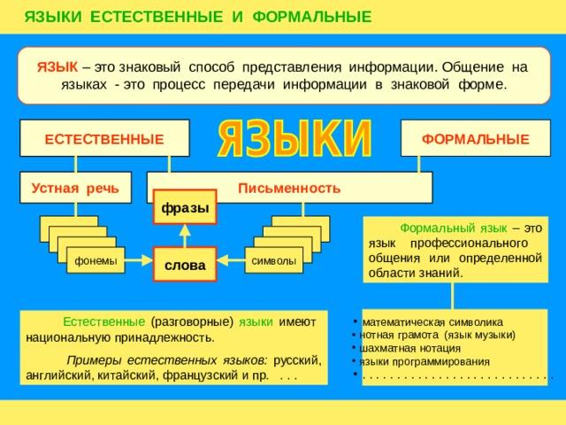 ЯЗЫКИ ЕСТЕСТВЕННЫЕ И ФОРМАЛЬНЫЕ ЯЗЫК – это знаковый способ представления информации. Общение на языках - это процесс передачи информации в знаковой форме. ФОРМАЛЬНЫЕ ЕСТЕСТВЕННЫЕ Устная речь Письменность фразы фонемы  Формальный язык – это язык профессионального общения или определенной области знаний. фонемы фонемы символы слова фонемы  математическая символика  нотная грамота (язык музыки)  шахматная нотация  языки программирования  . . . . . . . . . . . . . . . . . . . . . . . . . . . .  Естественные (разговорные) языки имеют национальную принадлежность.  Примеры естественных языков: русский, английский, китайский, французский и пр. . . .