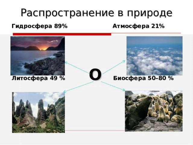 Распространение в природе Гидросфера 89% Атмосфера 21%  Литосфера 49 % О  Биосфера 50–80 %