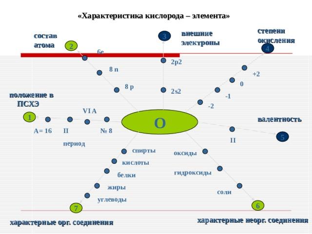 «Характеристика кислорода – элемента» степени окисления  внешние электроны состав атома 3 2 4  6е 2p2  8 n +2 0 8 р 2 s2 положение в ПСХЭ -1 -2 VI A О валентность 1 II период А= 16 № 8 5 II спирты оксиды кислоты гидроксиды белки жиры соли углеводы 6 7 характерные неорг. соединения характерные орг. соединения