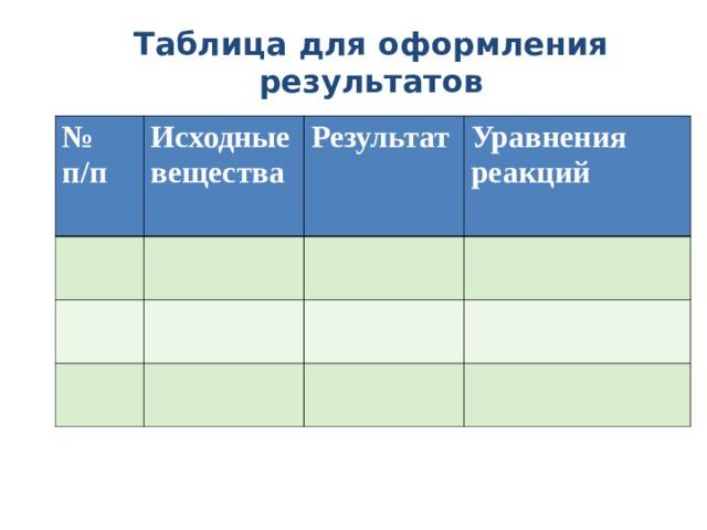 Таблица для оформления результатов № п/п  Исходные вещества  Результат  Уравнения реакций