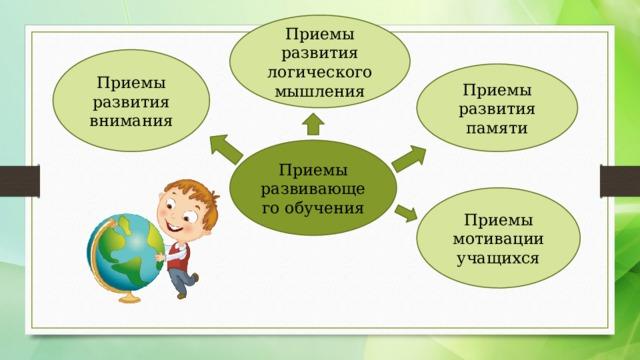 Приемы развития логического мышления Приемы развития внимания Приемы развития памяти Приемы развивающего обучения Приемы мотивации учащихся