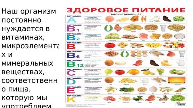 Наш организм постоянно нуждается в витаминах, микроэлементах и минеральных веществах, соответственно пища, которую мы употребляем, должна быть полноценной и разнообразной.