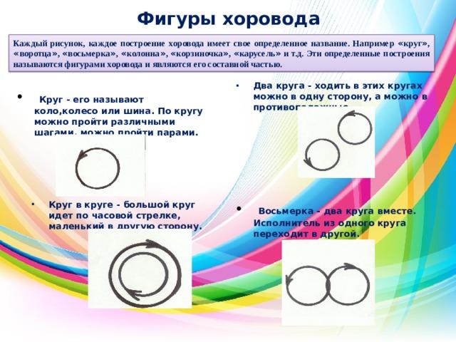 Фигуры хоровода   Каждый рисунок, каждое построение хоровода имеет свое определенное название. Например « круг » , « воротца » , « восьмерка » , « колонна » , « корзиночка » , « карусель » и т.д. Эти определенные построения называются фигурами хоровода и являются его составной частью. Два круга - ходить в этих кругах можно в одну сторону, а можно в противоположные.  Круг - его называют коло,колесо или шина. По кругу можно пройти различными шагами, можно пройти парами. Круг в круге - большой круг идет по часовой стрелке, маленький в другую сторону.  Восьмерка - два круга вместе. Исполнитель из одного круга переходит в другой.