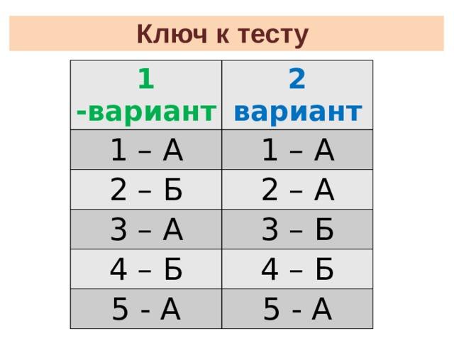 Ключ к тесту 1 -вариант 2 вариант 1 – А 1 – А 2 – Б 2 – А 3 – А 3 – Б 4 – Б 4 – Б 5 - А 5 - А