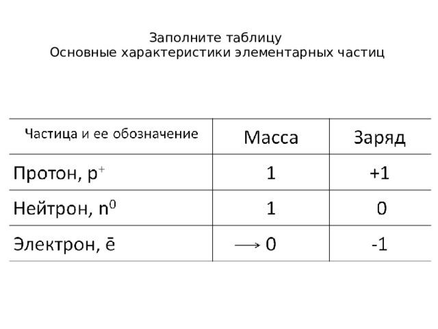 Заполните таблицу  Основные характеристики элементарных частиц  Частица и ее обозначение Масса Протон, р + Заряд Нейтрон, n 0 Электрон, ē