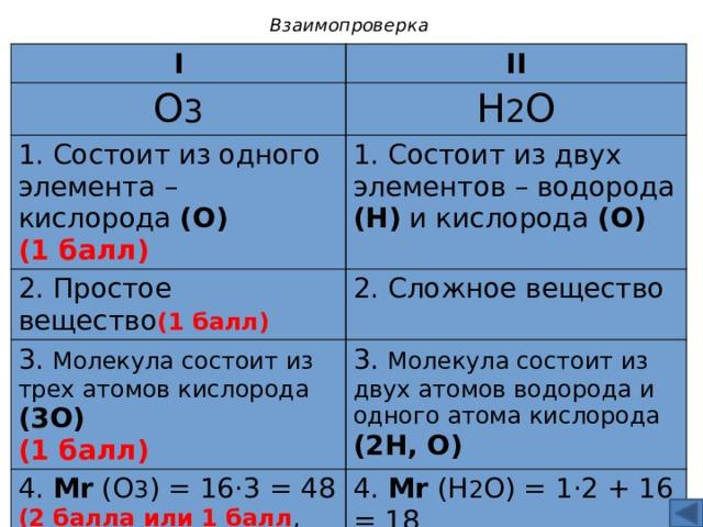 Взаимопроверка I II О 3 Н 2 О 1. Состоит из одного элемента – кислорода (О) (1 балл) 1. Состоит из двух элементов – водорода (Н) и кислорода (О) 2. Простое вещество (1 балл) 2. Сложное вещество 3. Молекула состоит из трех атомов кислорода (3О) (1 балл) 3. Молекула состоит из двух атомов водорода и одного атома кислорода (2Н, О) 4. Mr (О 3 ) = 16·3 = 48 (2 балла или 1 балл , если допущена ошибка в расчёте ) 4. Mr (Н 2 О) = 1·2 + 16 = 18