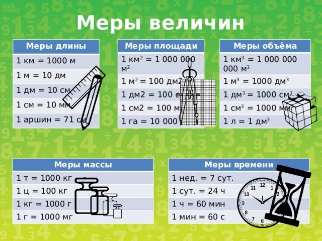 Меры величин Меры объёма Меры длины Меры площади 1 км = 1000 м 1 км 2 = 1 000 000 м 2 1 км 3 = 1 000 000 000 м 3 1 м = 10 дм 1 м 2 = 100 дм2 1 м 3 = 1000 дм 3 1 дм 3 = 1000 см 3 1 дм2 = 100 см2 1 дм = 10 см 1 см2 = 100 мм2 1 см 3 = 1000 мм 3 1 см = 10 мм 1 га = 10 000 м2 1 аршин = 71 см 1 л = 1 дм 3 Меры времени Меры массы 1 нед. = 7 сут. 1 т = 1000 кг 1 сут. = 24 ч 1 ц = 100 кг 1 ч = 60 мин 1 кг = 1000 г 1 мин = 60 с 1 г = 1000 мг