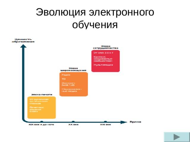 Эволюция электронного обучения