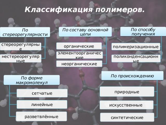 Классификация полимеров. По способу получения По составу основной цепи По стереорегулярности органические стереорегулярные полимеризационные элементоорганические нестереорегулярные поликонденсационные неорганические По происхождению По форме макромолекул природные сетчатые линейные искусственные разветвлённые синтетические