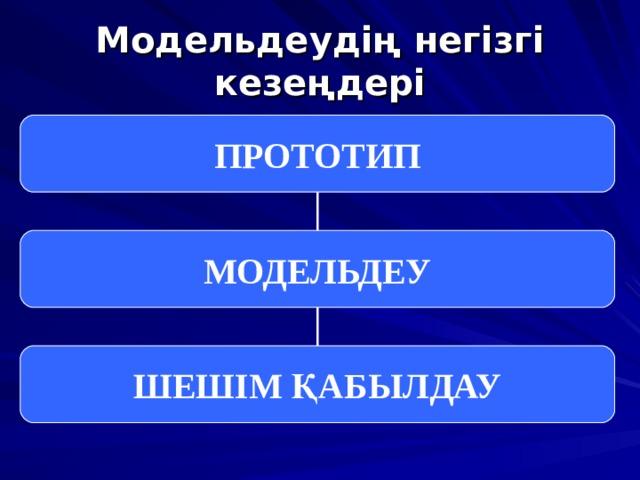 Модельдеудің негізгі кезеңдері ПРОТОТИП МОДЕЛЬДЕУ ШЕШІМ ҚАБЫЛДАУ