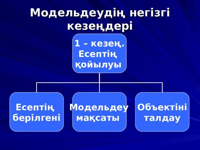 Модельдеудің негізгі кезеңдері 1 – кезең. Есептің қойылуы  Есептің берілгені  Модельдеу мақсаты Объектіні  талдау