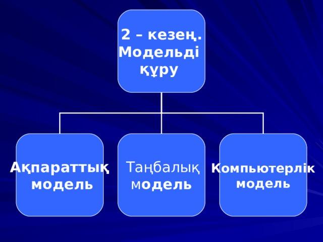 2 – кезең. Модельді құру Ақпараттық  модель  Таңбалық м одель Компьютерлік  модель