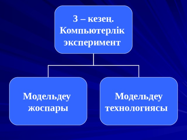 3 – кезең. Компьютерлік эксперимент Модельдеу жоспары  Модельдеу технологиясы
