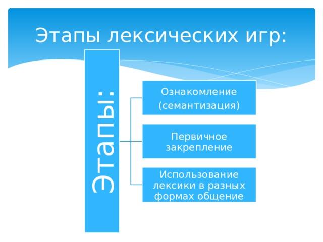 Этапы: Этапы лексических игр: Ознакомление (семантизация) Первичное закрепление Использование лексики в разных формах общение