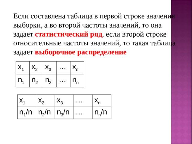 Если составлена таблица в первой строке значения выборки, а во второй частоты значений, то она задает статистический ряд , если второй строке относительные частоты значений, то такая таблица задает выборочное распределение  x 1 n 1 x 2 n 2 x 3 n 3 … … x n n n x 1 n 1 /n x 2 n 2 /n x 3 n 3 /n … … x n n n /n