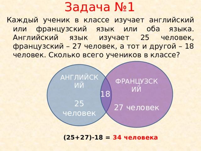 Задача №1 Каждый ученик в классе изучает английский или французский язык или оба языка. Английский язык изучает 25 человек, французский – 27 человек, а тот и другой – 18 человек. Сколько всего учеников в классе? ФРАНЦУЗСКИЙ 27 человек АНГЛИЙСКИЙ 25 человек 18 (25+27)-18 = 34 человека