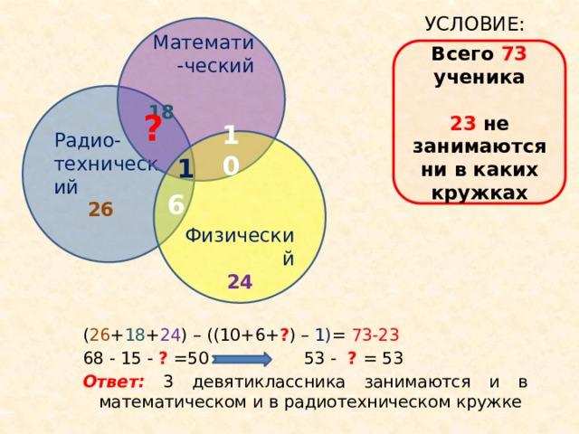 УСЛОВИЕ: Математи-ческий  18    Всего 73 ученика 23 не занимаются ни в каких кружках Радио- технический  26 ? 10 Физический 24 1 6 ( 26 + 18 + 24 ) – ((10+6+ ? ) – 1) = 73-23 68 - 15 - ? =50 53 - ? = 53 Ответ: 3 девятиклассника занимаются и в математическом и в радиотехническом кружке