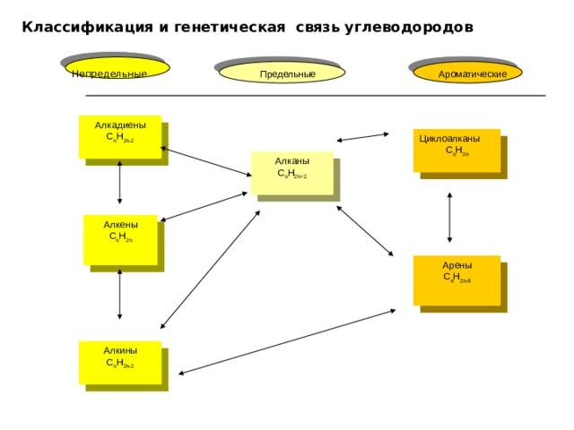 Классификация и генетическая связь углеводородов Непредельные  Предельные Ароматические Алкадиены С n Н 2 n-2 Циклоалканы С n Н 2 n Алканы С n Н 2 n+2 Алкены С n Н 2 n Арены С n Н 2 n-6 Алкины С n Н 2 n -2