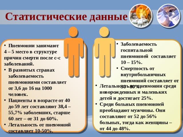 Статистические данные Заболеваемость госпитальной пневмонией составляет 10 – 15%. Смертность от внутрибольничных пневмоний составляет от 30 –80%. Пневмонии занимают 4 – 5 место в структуре причин смерти после с-с заболеваний. В развитых странах заболеваемость пневмониями составляет от 3,6 до 16 на 1000 человек. Пациенты в возрасте от 40 до 59 лет составляют 38,4 – 55,7% заболевших, старше 60 лет – от 31 до 60%. Летальность от пневмоний составляет 10-50%. Летальность от пневмонии среди новорожденных и маленьких детей и достигает 25%. Среди больных пневмонией преобладают мужчины. Они составляют от 52 до 56% больных, тогда как женщины – от 44 до 48%.