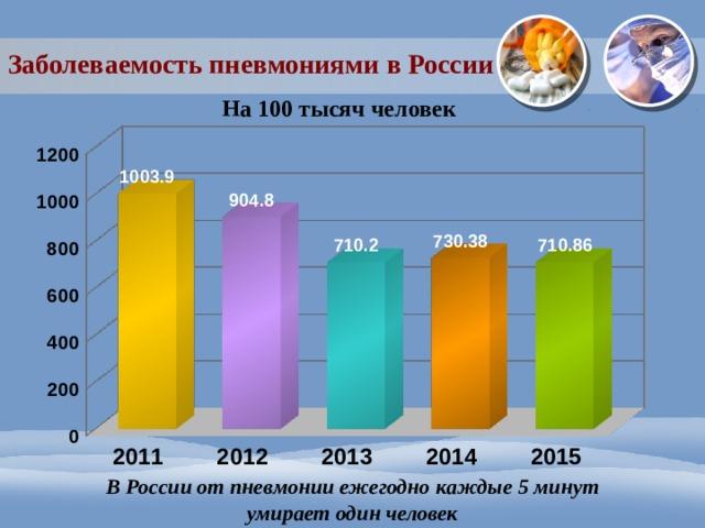 Заболеваемость пневмониями в России На 100 тысяч человек В России от пневмонии ежегодно каждые 5 минут  умирает один человек