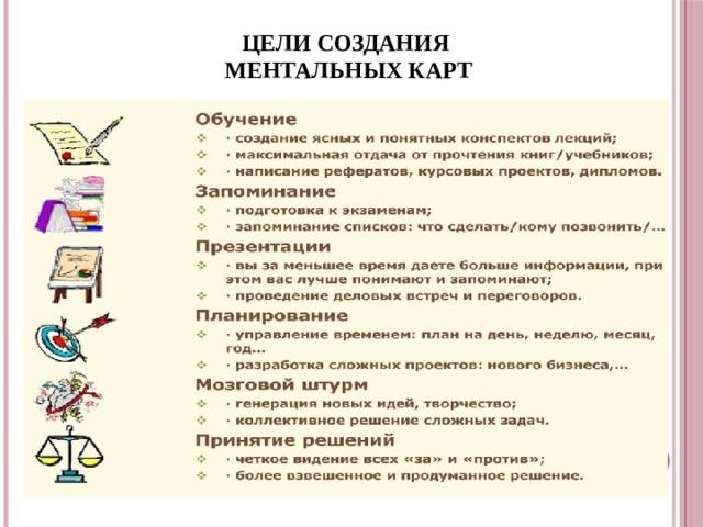ЦЕЛИ СОЗДАНИЯ МЕНТАЛЬНЫХ КАРТ