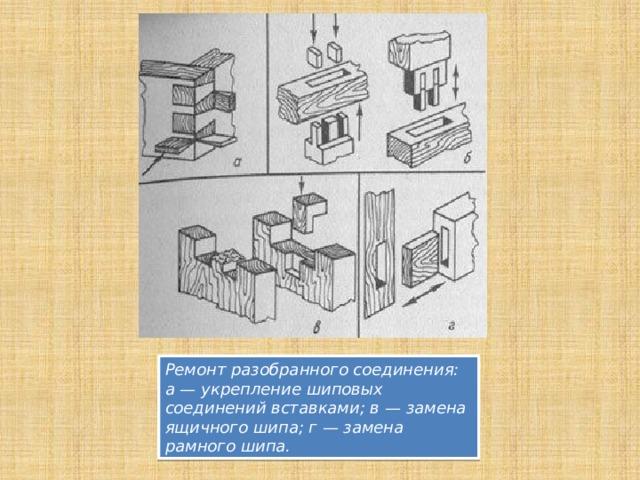 Ремонт разобранного соединения: а — укрепление шиповых соединений вставками; в — замена ящичного шипа; г — замена рамного шипа.