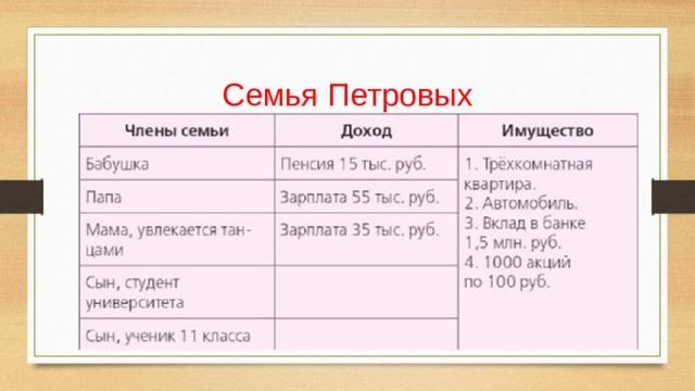 Семья Петровых