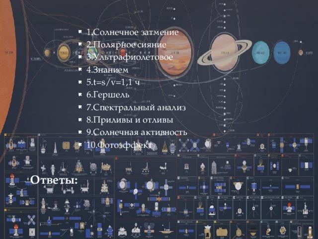 1.Солнечное затмение 2.Полярное сияние 3.Ультрафиолетовое 4.Знанием 5.t=s/v=1,1 ч 6.Гершель 7.Спектральный анализ 8.Приливы и отливы 9.Солнечная активность 10.Фотоэффект Ответы: