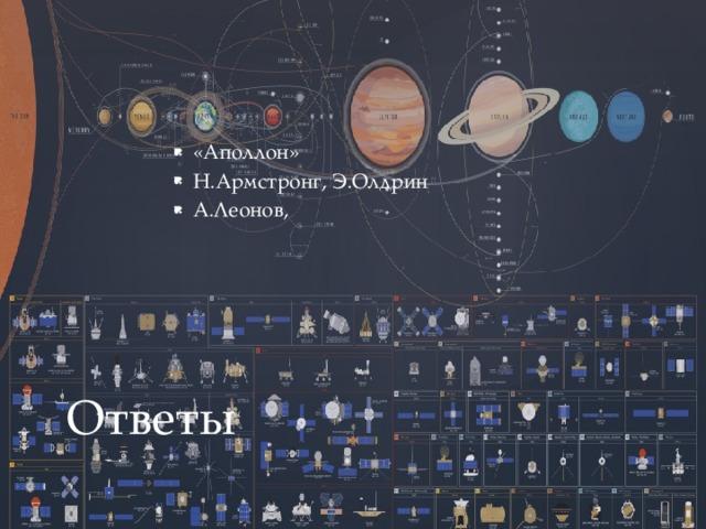 «Аполлон» Н.Армстронг, Э.Олдрин А.Леонов, Ответы