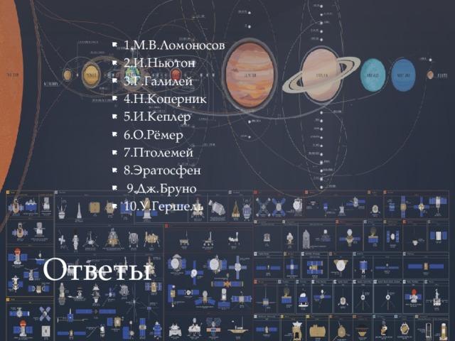 1.М.В.Ломоносов 2.И.Ньютон 3.Г.Галилей 4.Н.Коперник 5.И.Кеплер 6.О.Рёмер 7.Птолемей 8.Эратосфен  9.Дж.Бруно 10.У.Гершель Ответы